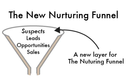 The New Nurturing Funnel for The Content Marketeer
