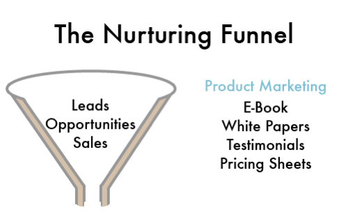 The Nurturing Funnel for The Content Marketeer