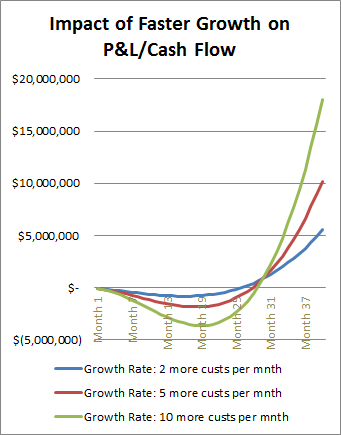 cash flow and growth rate Is chasing positive cash flow the best way, or is a capital growth strategy the  better  most cash flow investors are willing to accept lower growth rates, as they .